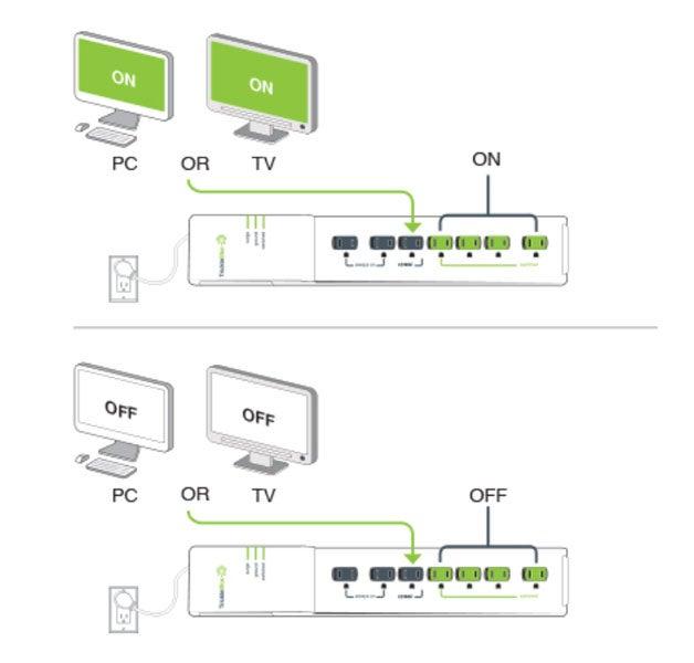 How TrickleStar Advanced Power Strip Works