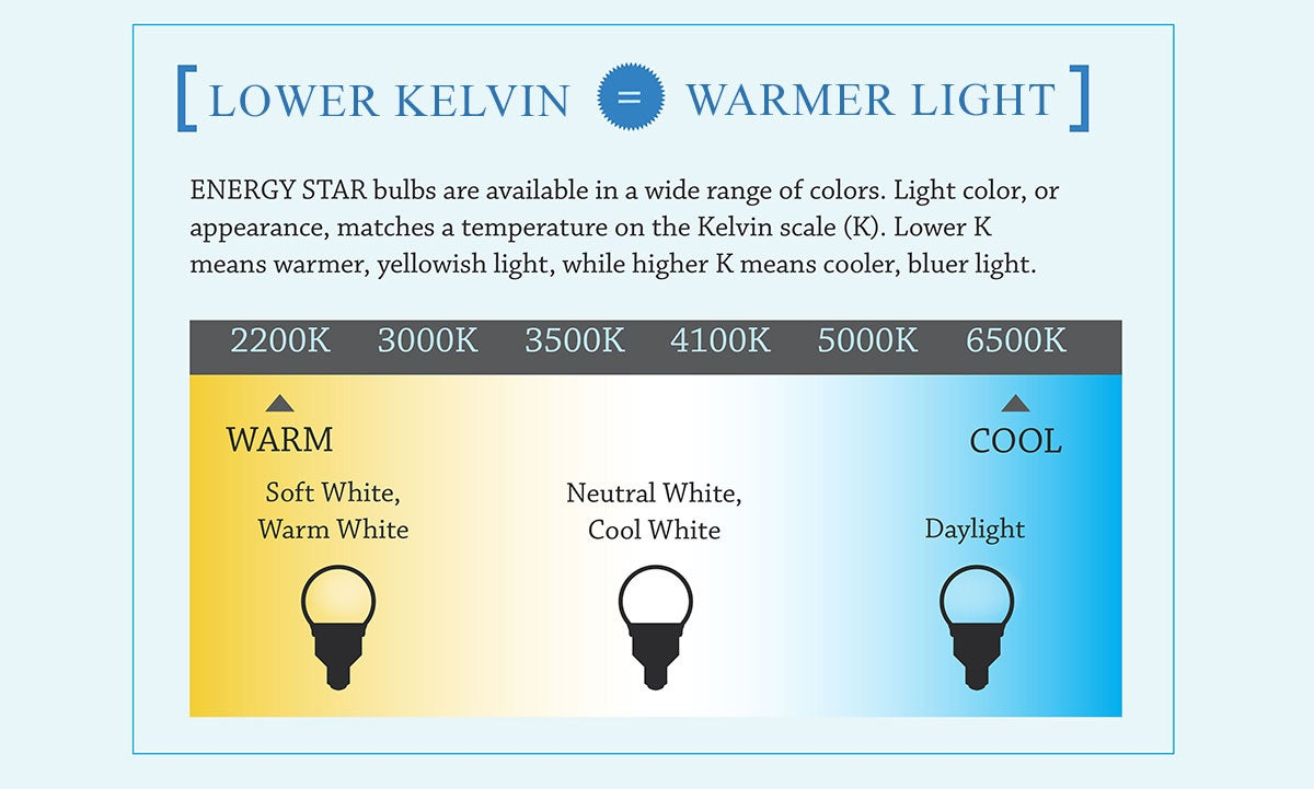 How to choose an LED bulb color - Color temperature explained