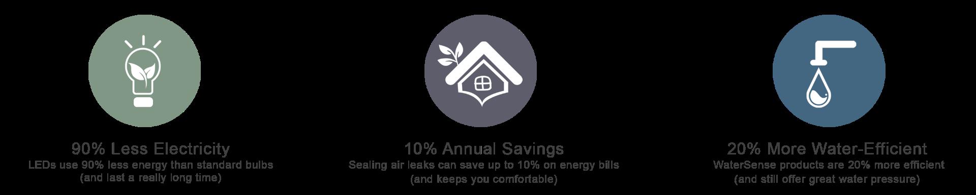 Energy-efficient product savings