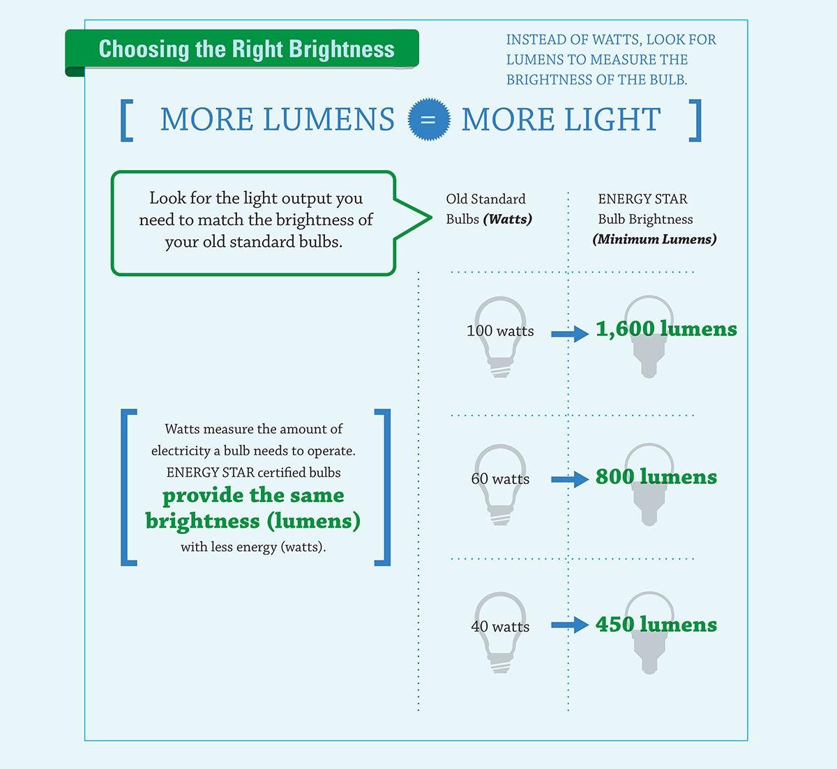 How to choose LED bulb brightness - Lumens explained