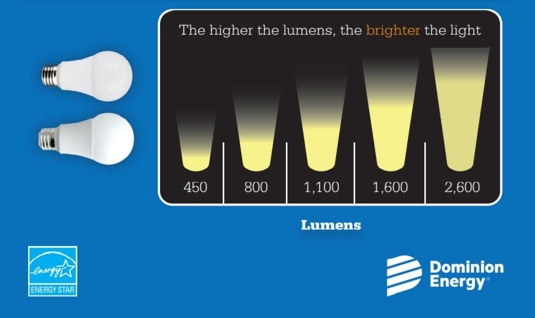 LED light bulb lumens explained