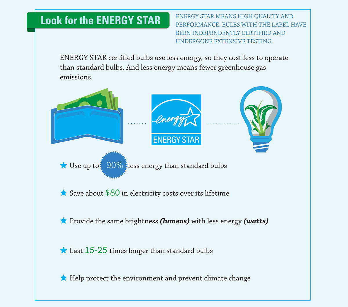How much energy and money LEDs save compared to incandescent bulbs