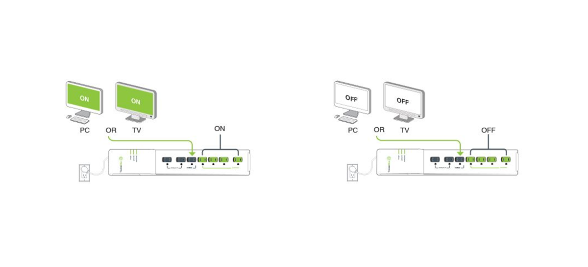 Graphic example of how an advanced power strip works with a home entertainment system to save energy