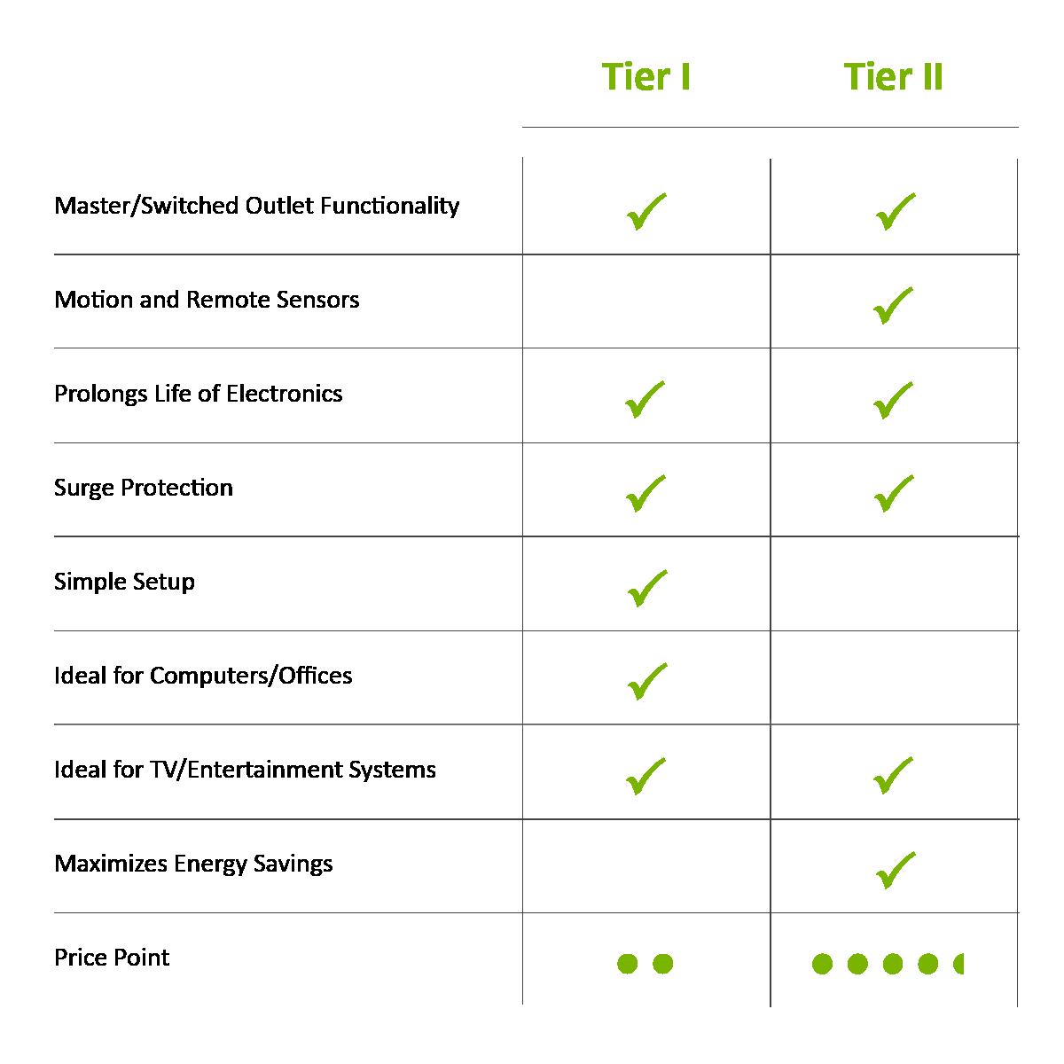 How to choose an advanced power strip. Chart comparing Tier I and Tier II advanced power strips, or smart power strips.