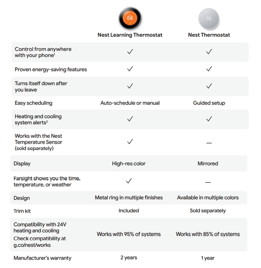 Chart to compare Google Nest thermostats