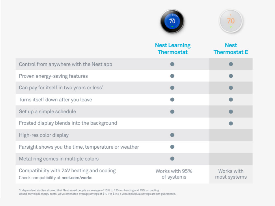 Compare Google Nest Thermostats